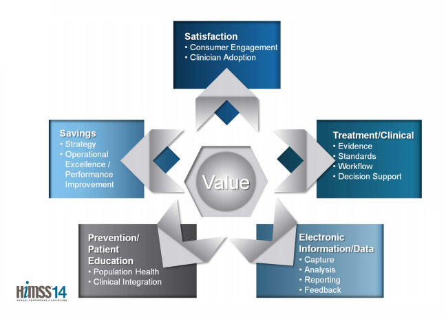 HIMSS Value