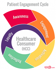 patient engagement cycle - healthcare consumer awareness engagement activation reflection loyalty