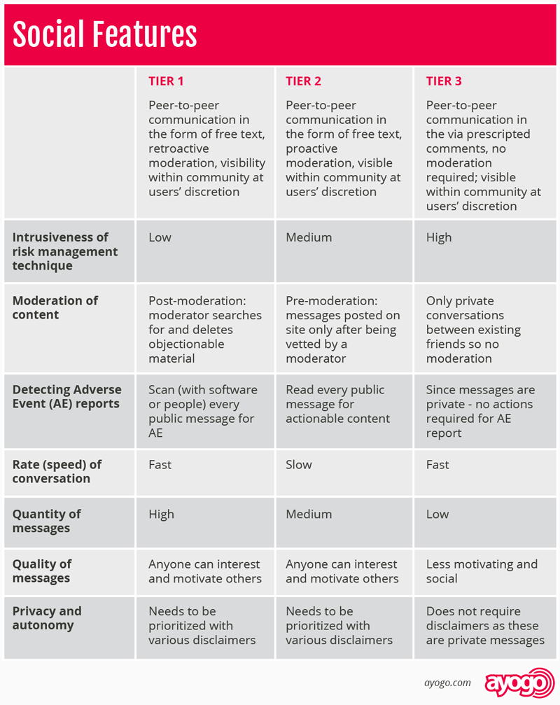 Pharma Marketing Strategies - Social Feature Table