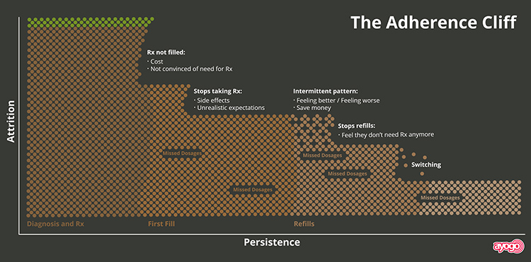 Ayogo - The Adherence Cliff - Medication Noncompliance