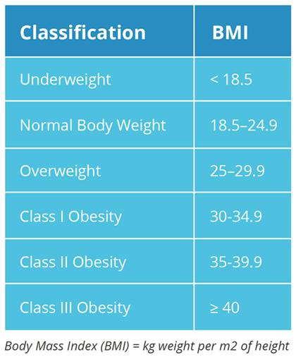 BMI Classification Chart - Body Acceptance - Overcoming Obesity